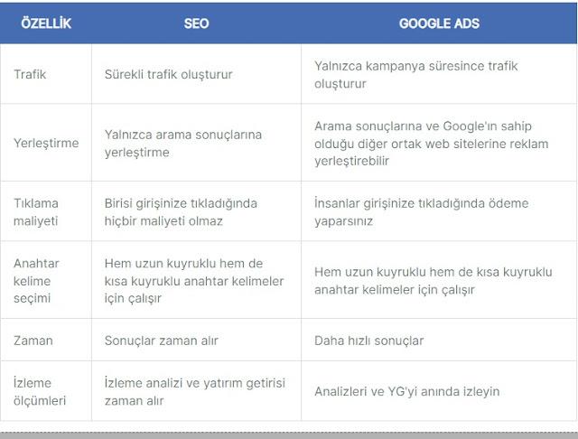 SEO ve Google Ads