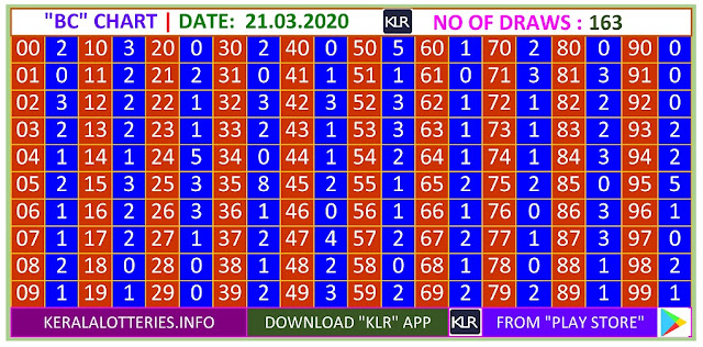 Kerala lottery result BC chart of Saturday Karunya  lottery on 21.03.2020