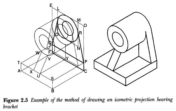 PRODUCT DESIGN: Isometric projection
