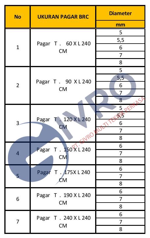 spesifikasi pagar brc hd