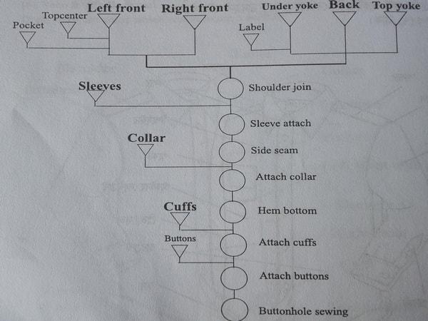 Breakdown analysis of a basic shirt