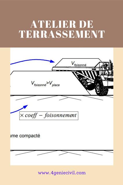 Atelier de Terrassement - cours en pdf