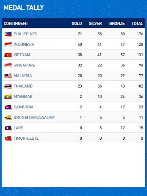 Klasemen medali sementara SEA Games 2019.