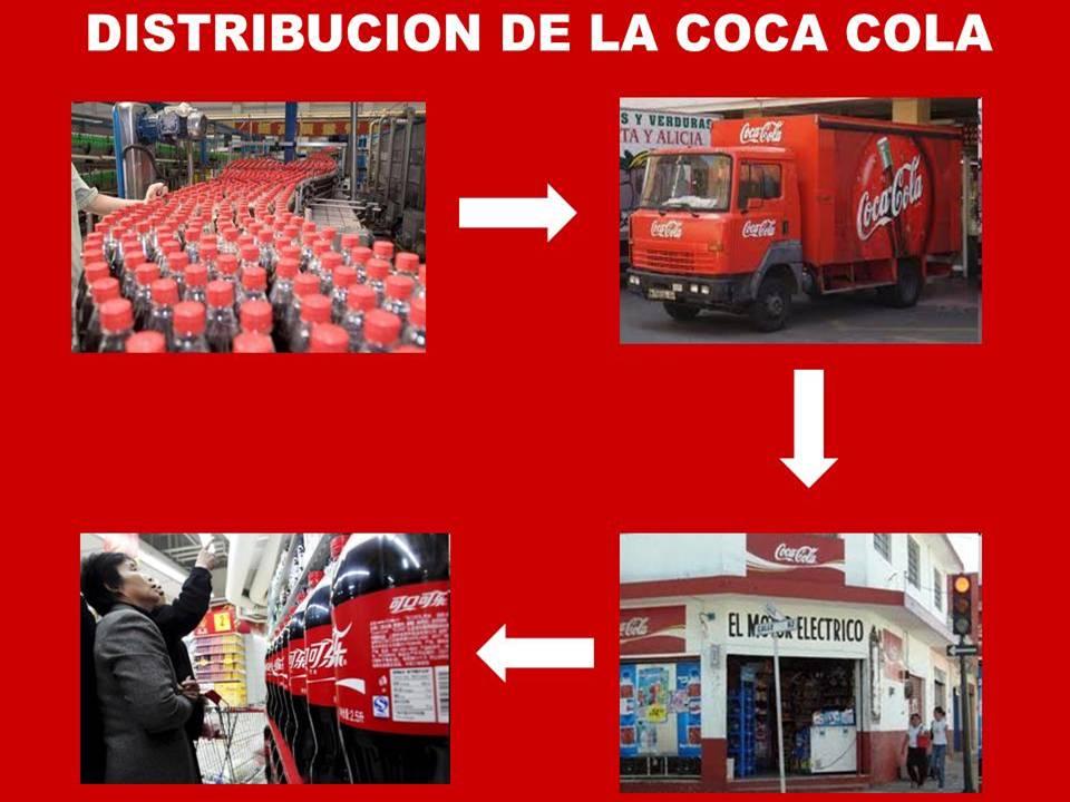 Resultado de imagen para COMERCIALIZACIÓN Y DISTRIBUCIÓN EN ARGENTINA de coca cola