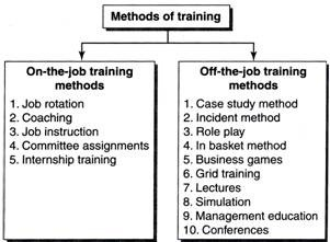 Training: Meaning, Definition and Types of Training