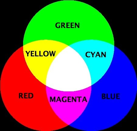 Primary Colours and Secondary Colours