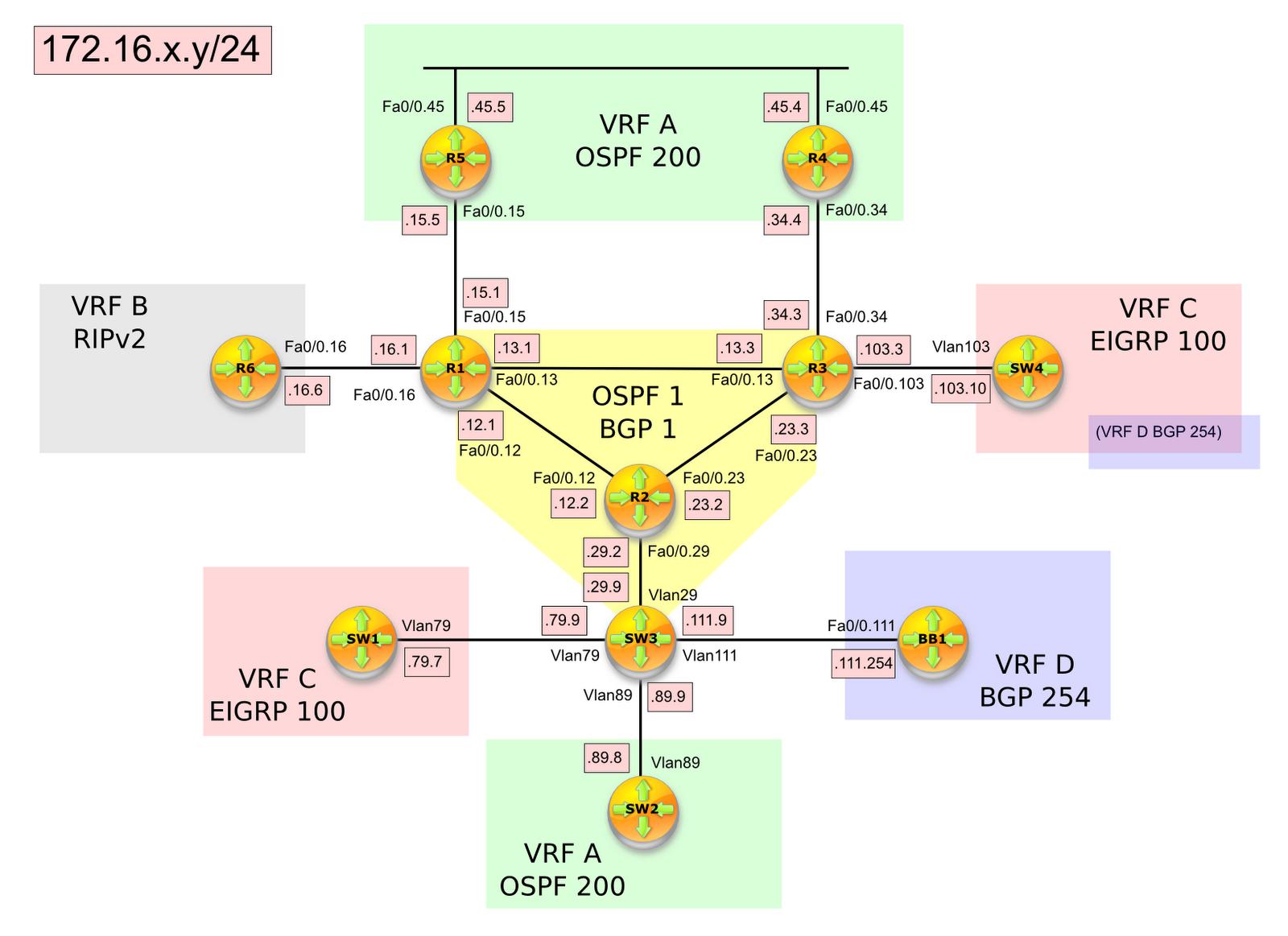 Hacking Cisco: Lab 169 - MPLS Basic Configuration