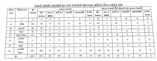 www.gserc.in TAT Bharti Secondary shixan sahayak bharti Declared