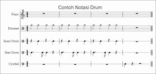 penulisan notasi drum pada musescore