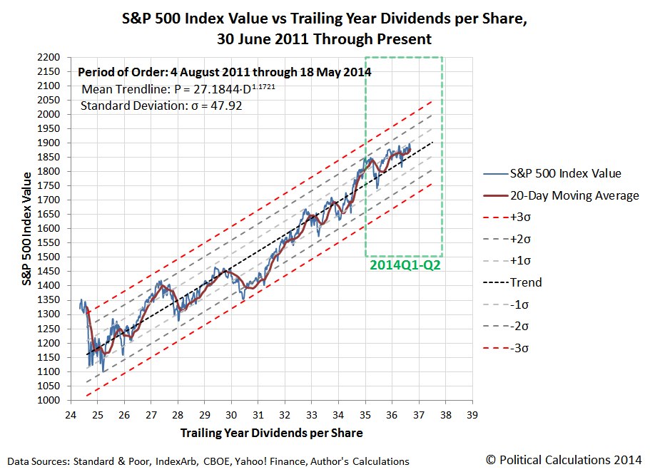 Power Law Equilibrium Chart with Daily S&P 500 Prices vs Trailing Year Dividends Per Share, 2011-06-30 through 2014-05-16