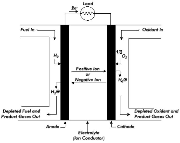 get chemistry help fuel cell electrochemistry working and uses of fuel cell electrochemistry