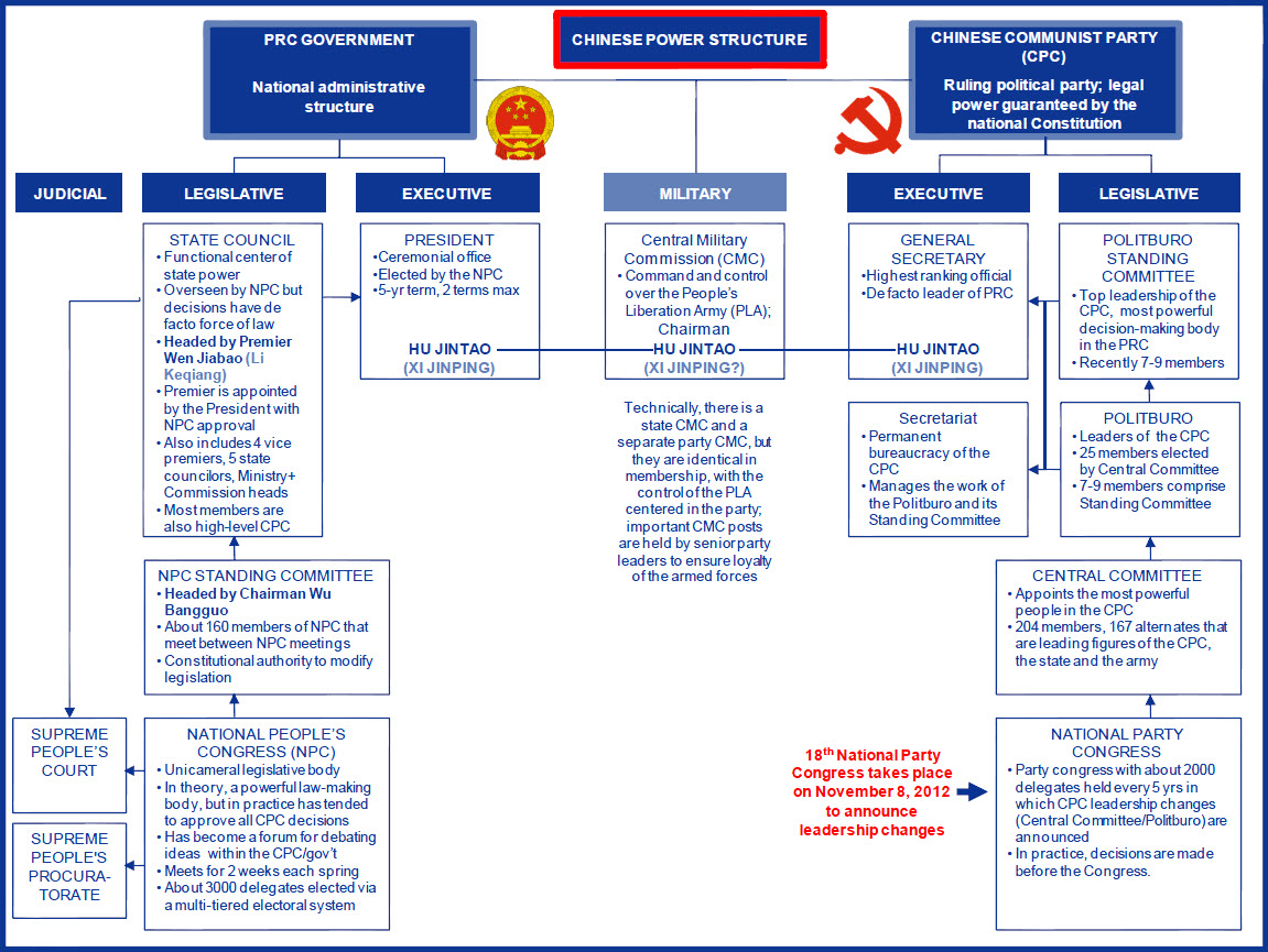 u s government structure diagram of electrical wiring in home search results for chinese chart