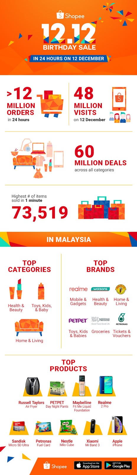 Shopee 12.12 Birthday Sale Infographic