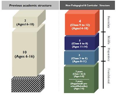 NEP 2020, Education pattern