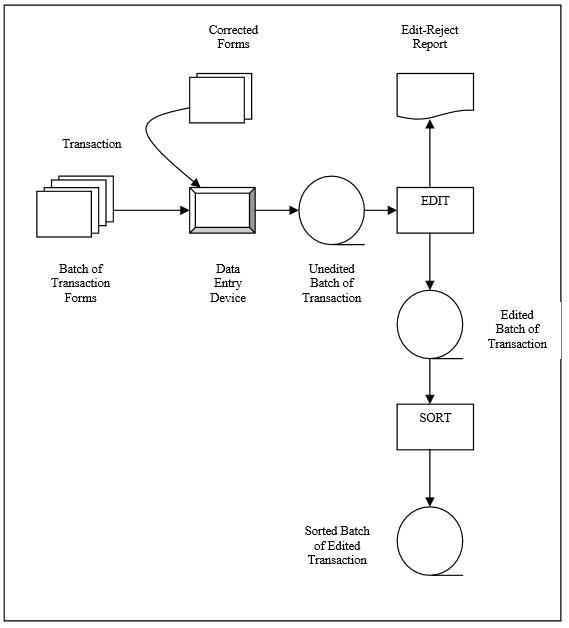 Struktur Organisasi Berkas Sequential Basis Data