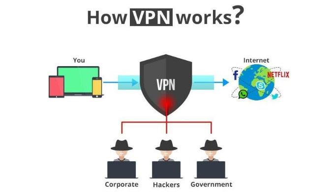 Bahaya yang Mengintai Para Pengguna Layanan VPN Gratis
