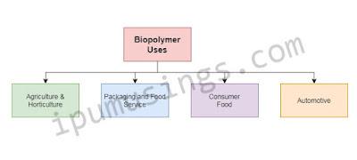 C:\curr\blog\ipumusings\mayjune2020\biopolymeruses.jpg