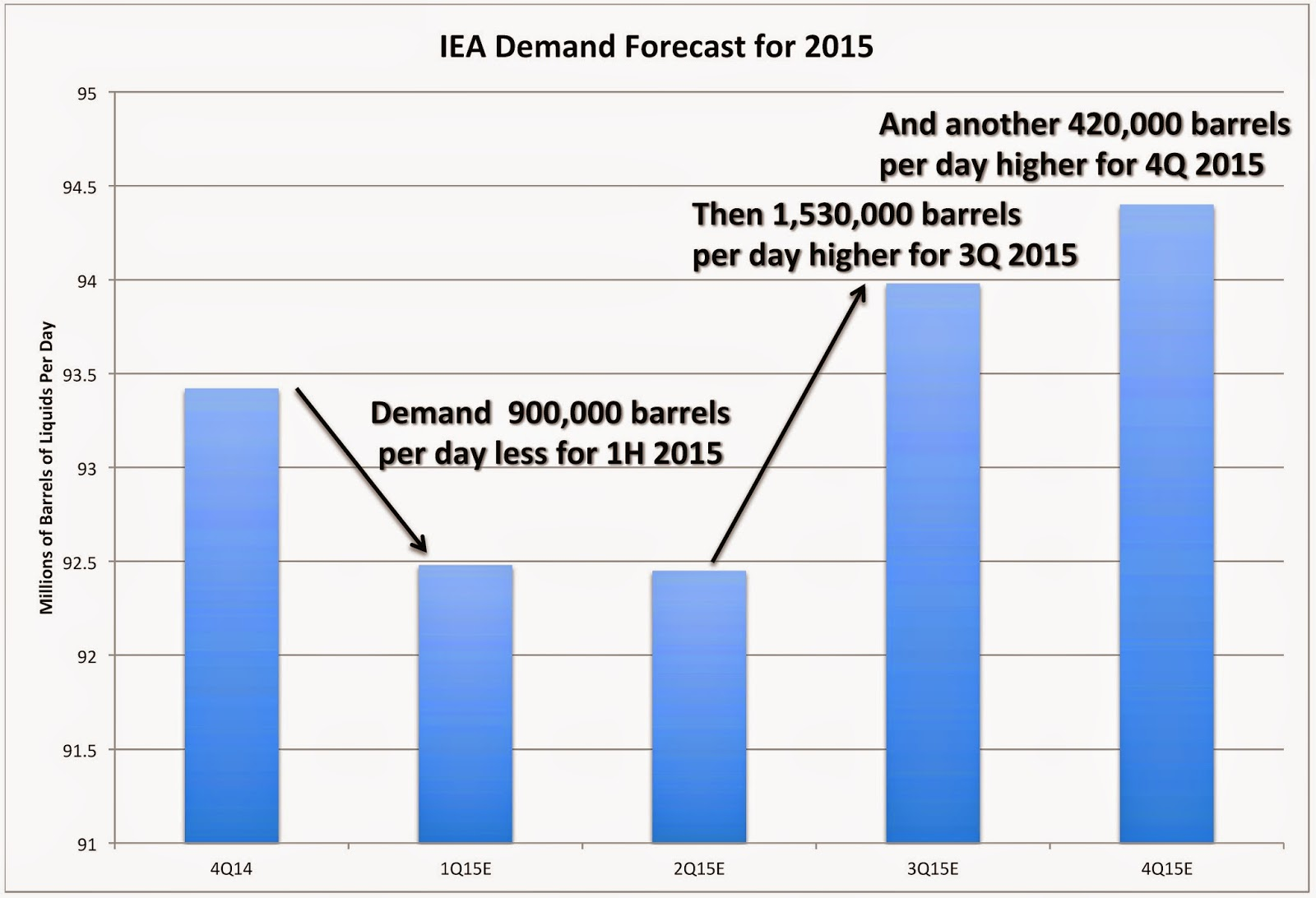 One of These Things Is Not Like The Others: IEA's January Report