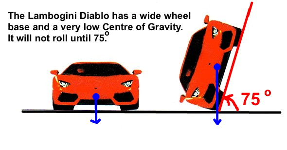 Mechanical Minds Know Why Sports Car Have Less Ground Clearance