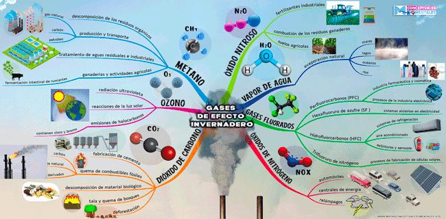 Mapa mental de los gases de efecto invernadero nuevo con imágenes