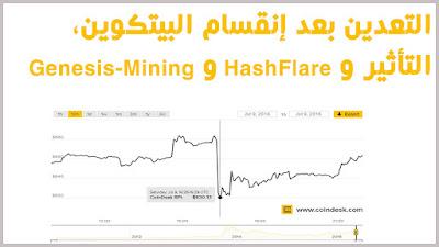 التعدين بعد إنقسام البيتكوين،التأثير و شركاتي التعدين السحابي HashFlare و Genesis-Mining