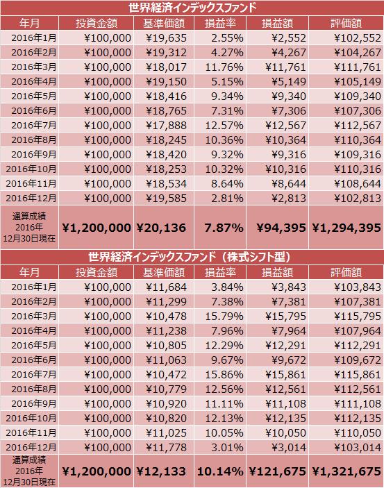 世界経済インデックスファンド、世界経済インデックスファンド(株式シフト型)積立投資成績