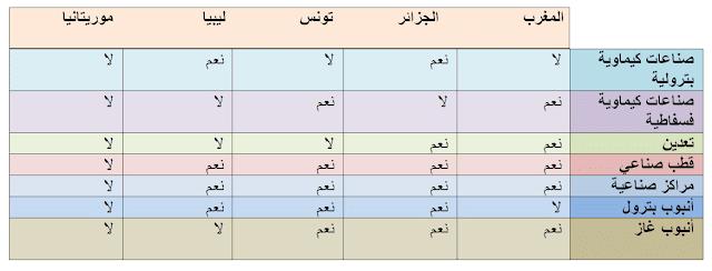 الصناعة بدول المغرب العربي