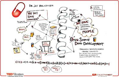 Jay Bradner: molécula JQ1