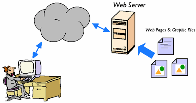 What is a web server and what software solutions exist?