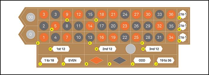 온카지노 Roulette Table Layout