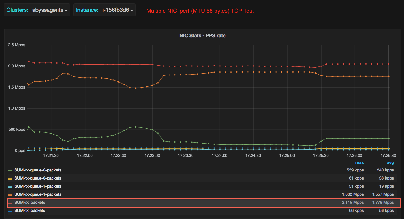 Linux Performance in Cloud: 2 Million Packets Per Second on