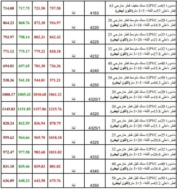 أسعار بيت الهندسة ٢٠٢١