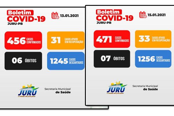 Juru-PB registra mais 1 morte e 15 novos casos de Covid-19. Situação do município pode ser ainda pior...