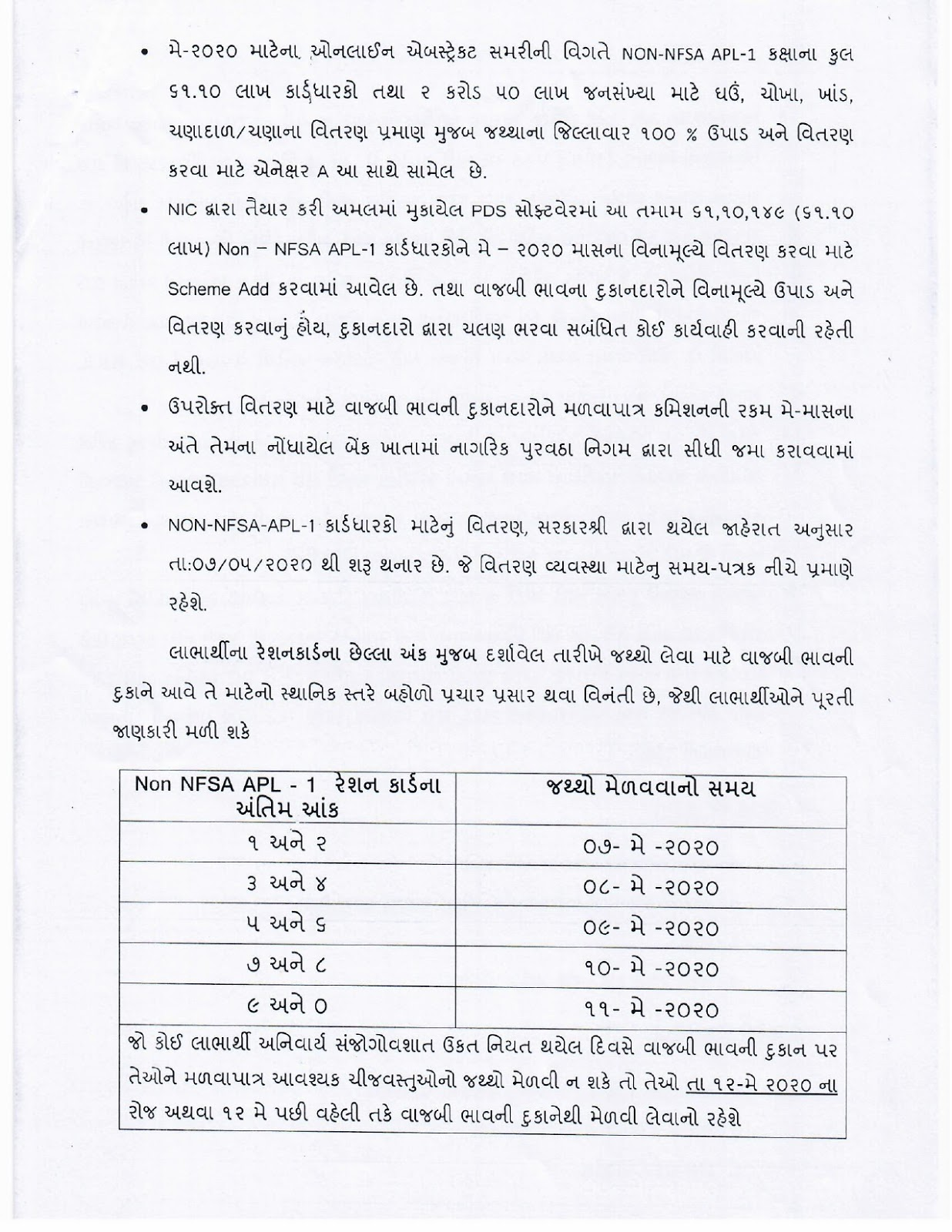Free Food Grain Distribution For 60 Lakh Non Nfsa Apl Card Holders To Begin From 07 May