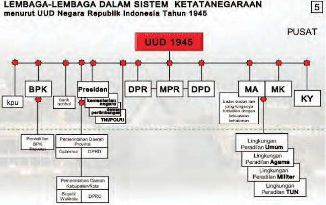 Arti Suprastruktur, Infrastruktur, Kewenagan Lembaga Negara, Sistem politik dan Impeachment