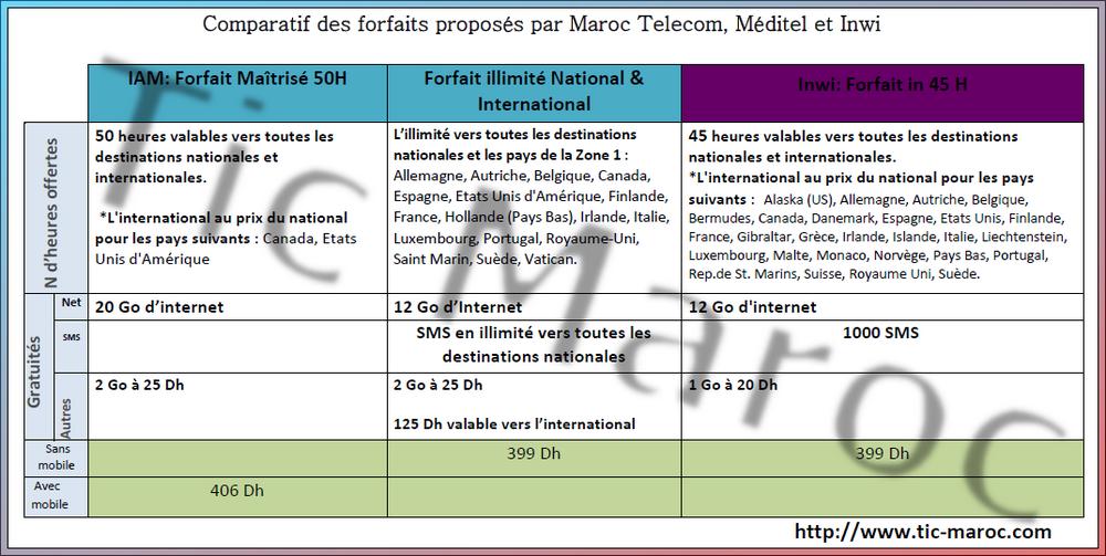 comparatif des offres postpayees proposees par maroc telecom meditel inwi