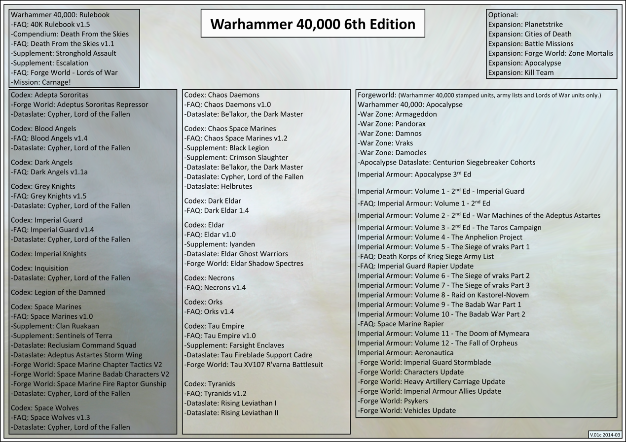 View topic - Warhammer 40k Gaming Resources (FW, Dataslates