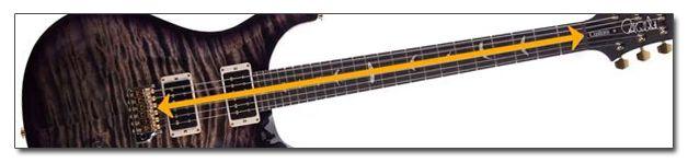 Longitud de escala de la guitarra