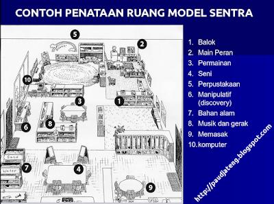 Model Pengelolaan Kelas PAUD 4 : Model Sentra