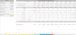 P2P platform executive summary