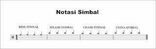 gambar notasi simbal pada not balok