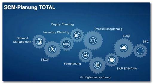 Qué es SAP IBP - Consultoria-SAP