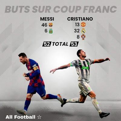 #Messi vs #Ronaldo Free-kick goals...