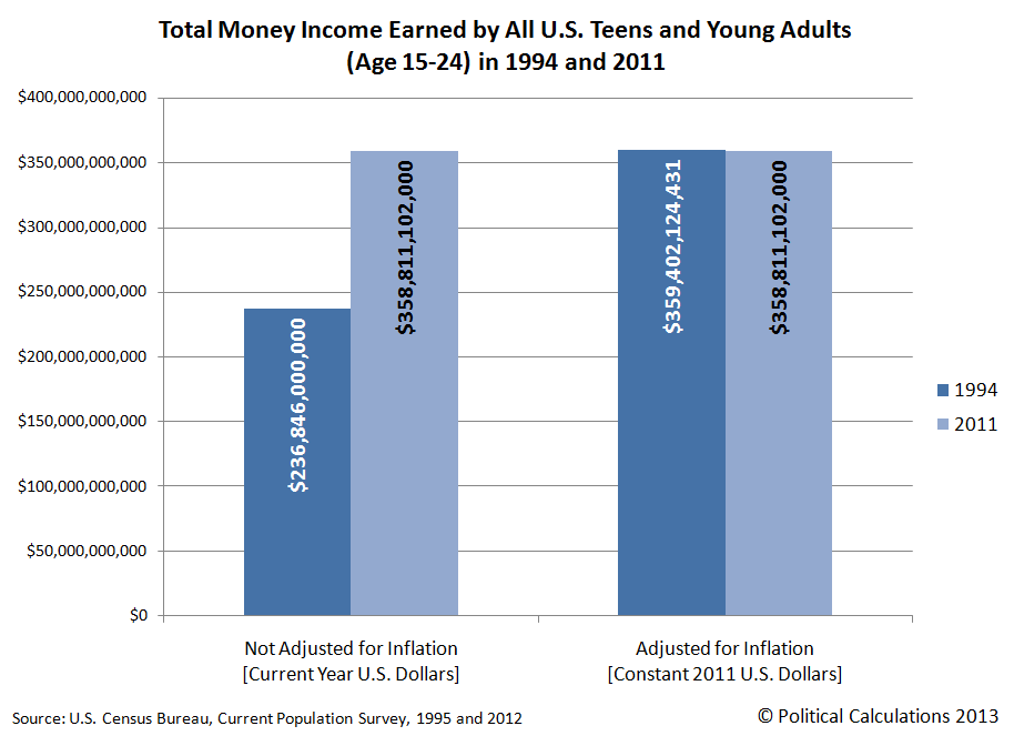 Total Money Income Earned by All U.S. Teens and Young Adults (Age 15-24) in 1994 and 2011