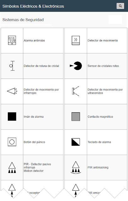 Simbología Eléctrica en Sistemas de Seguridad