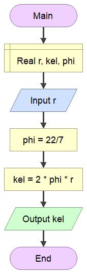 algoritma dan flowchart menghitung keliling lingkaran