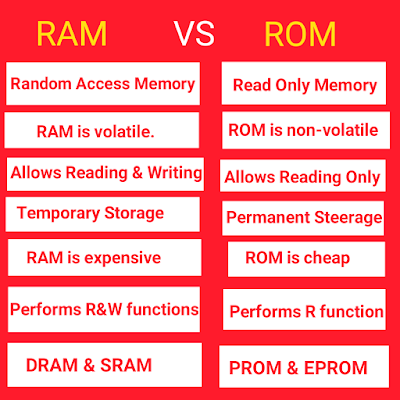 10 Differences Between RAM and ROM