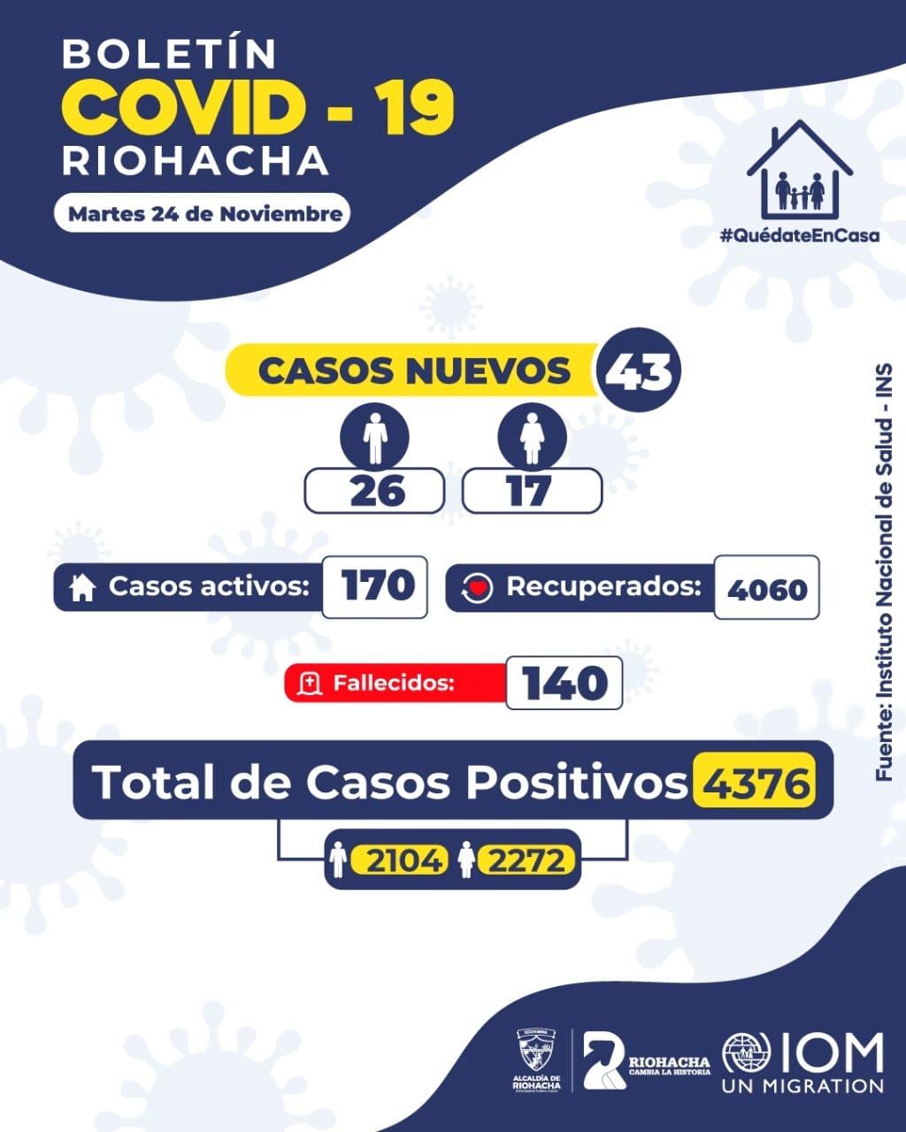 https://www.notasrosas.com/En Riohacha: información sobre la Covid-19, 24-11-2020