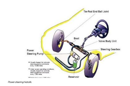 Intip Perbedaan Power Steering Hidrolik dan Elektrik