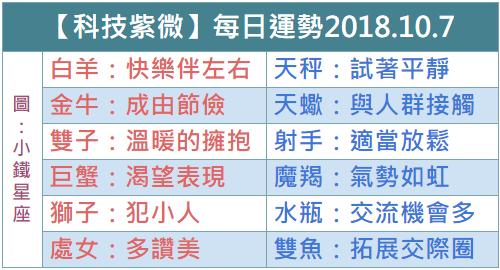 【科技紫微】每日運勢2018.10.7